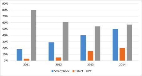 weltweite-nutzung-mobiler-endgeraete-jpg